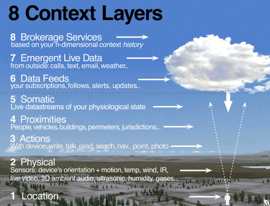 Layers-of-Context-Awareness-Full-12-11-11