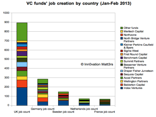 Venture investment (realistically, Series-A and above) create jobs. Fact. As crusades go, that's a good a reason as any. (Read Nic Brisbournes full post)